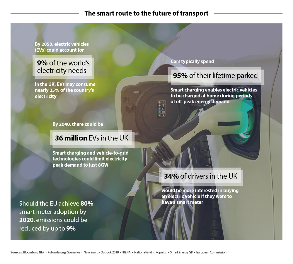 The smart route to the future of transport