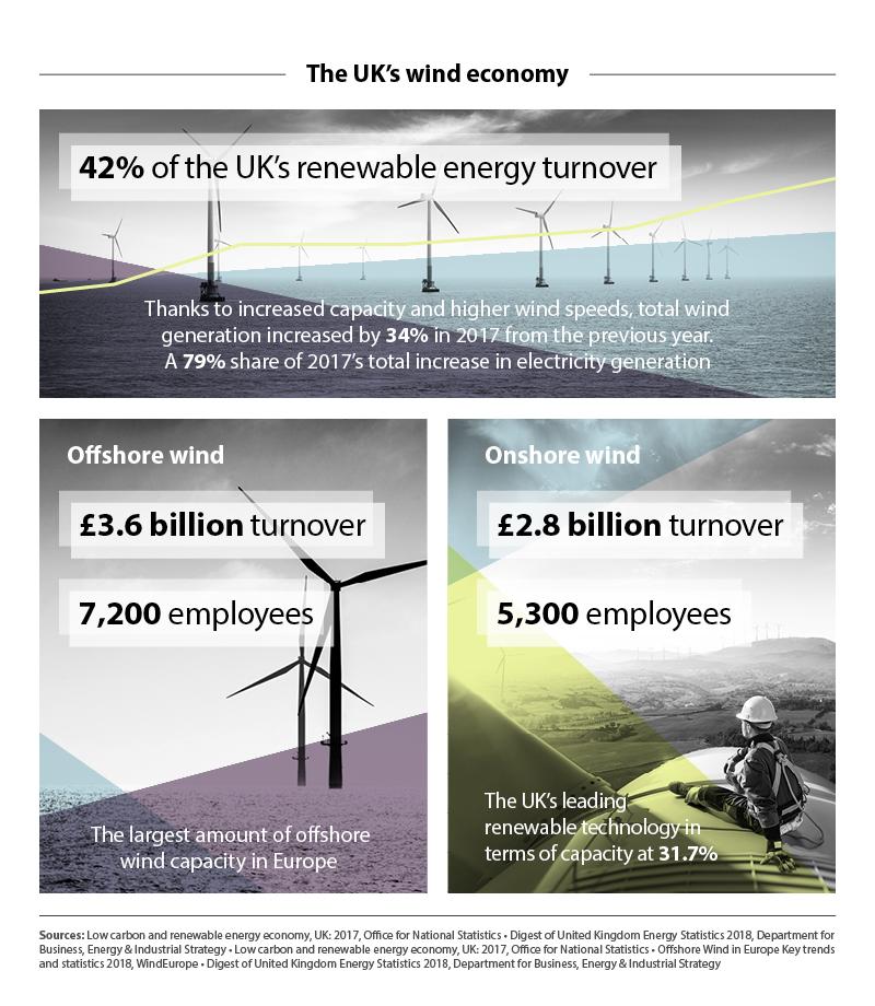 Wind Economy